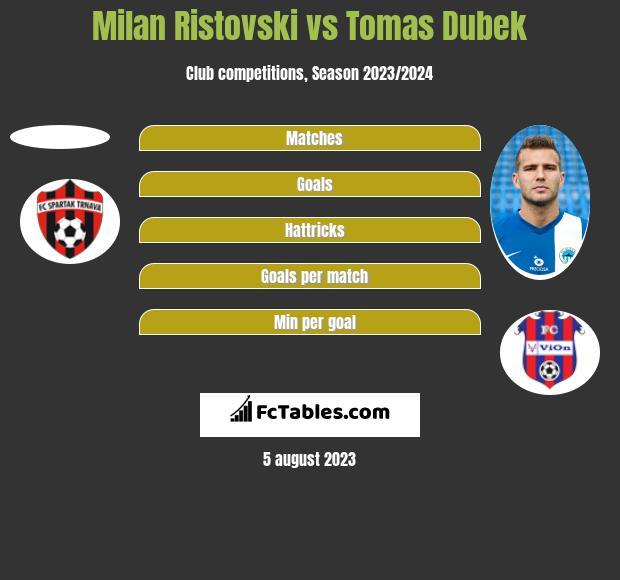 Milan Ristovski vs Tomas Dubek h2h player stats
