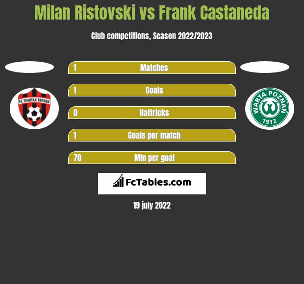 Milan Ristovski vs Frank Castaneda h2h player stats