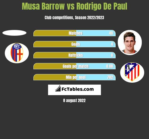 Musa Barrow vs Rodrigo De Paul h2h player stats