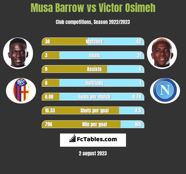 Musa Barrow vs Victor Osimeh h2h player stats