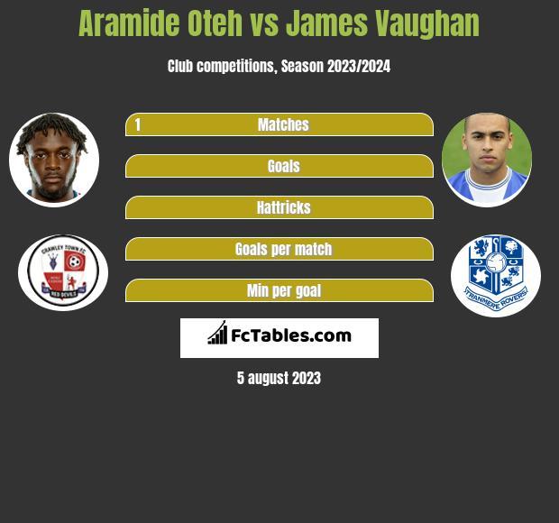 Aramide Oteh vs James Vaughan h2h player stats