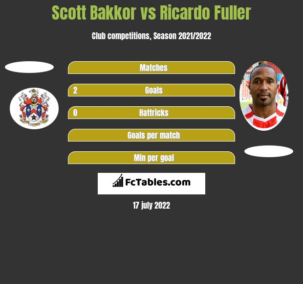 Scott Bakkor vs Ricardo Fuller h2h player stats