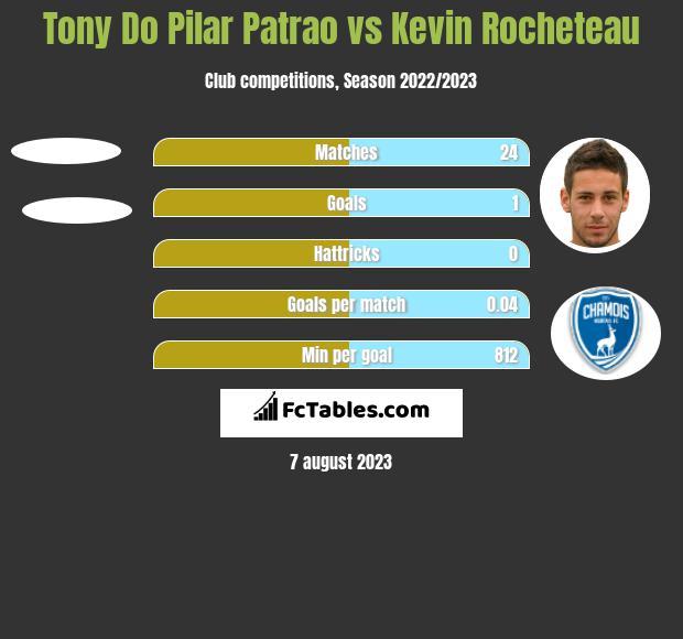 Tony Do Pilar Patrao vs Kevin Rocheteau h2h player stats