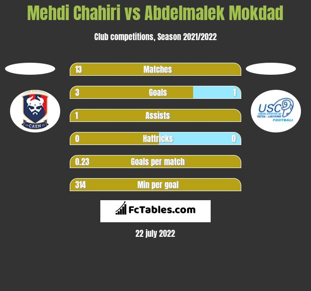 Mehdi Chahiri vs Abdelmalek Mokdad h2h player stats