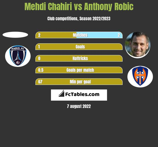 Mehdi Chahiri vs Anthony Robic h2h player stats