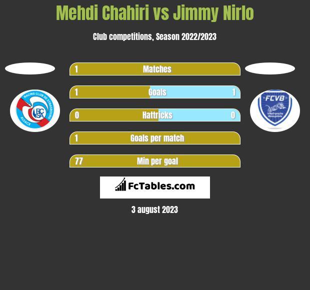 Mehdi Chahiri vs Jimmy Nirlo h2h player stats
