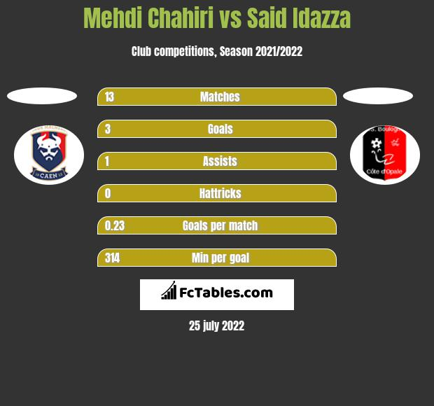 Mehdi Chahiri vs Said Idazza h2h player stats