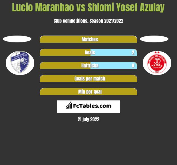 Lucio Maranhao vs Shlomi Yosef Azulay h2h player stats