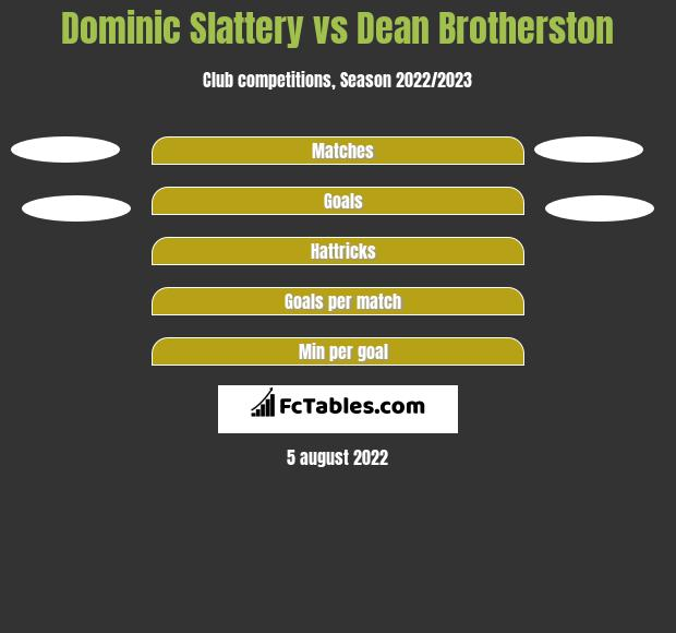 Dominic Slattery vs Dean Brotherston h2h player stats