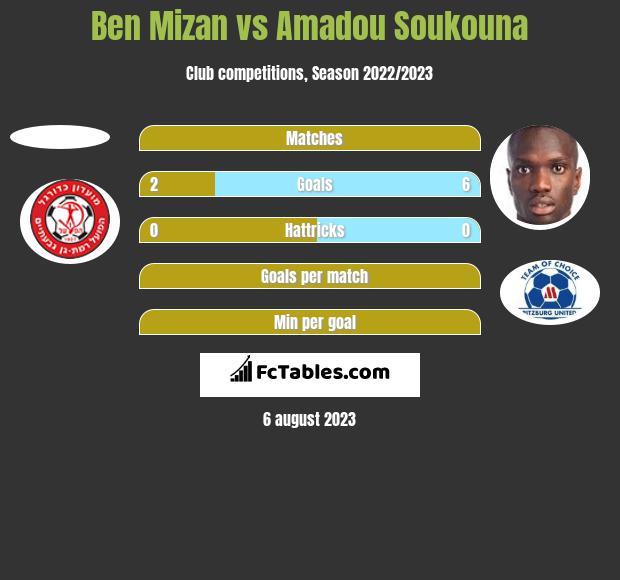 Ben Mizan vs Amadou Soukouna h2h player stats