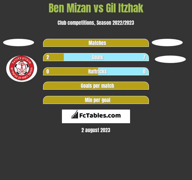 Ben Mizan vs Gil Itzhak h2h player stats