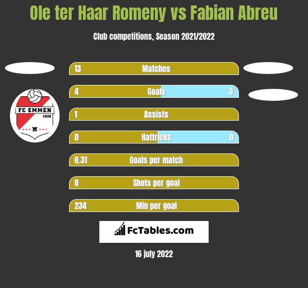 Ole ter Haar Romeny vs Fabian Abreu h2h player stats