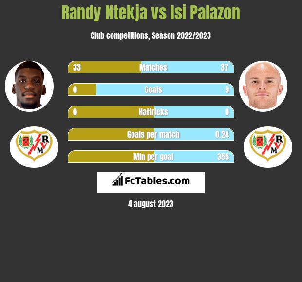 Randy Ntekja vs Isi Palazon h2h player stats