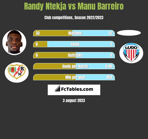 Randy Ntekja vs Manu Barreiro h2h player stats