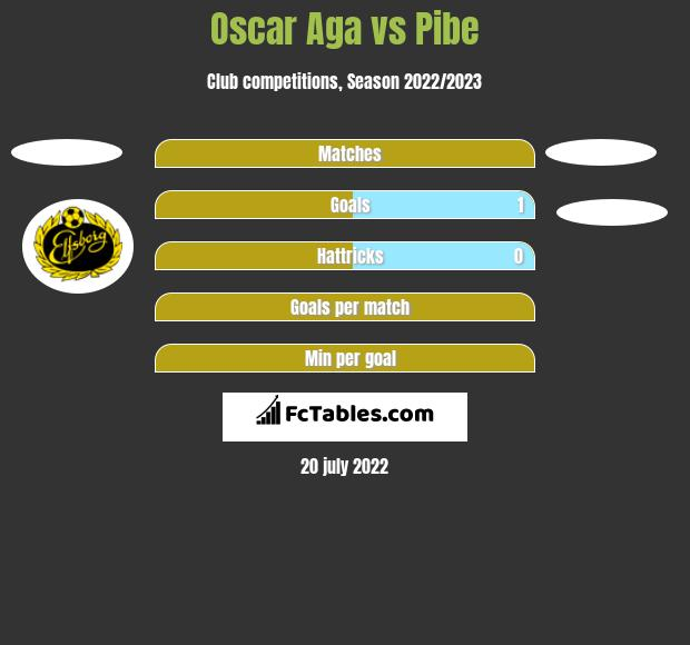 Oscar Aga vs Pibe h2h player stats