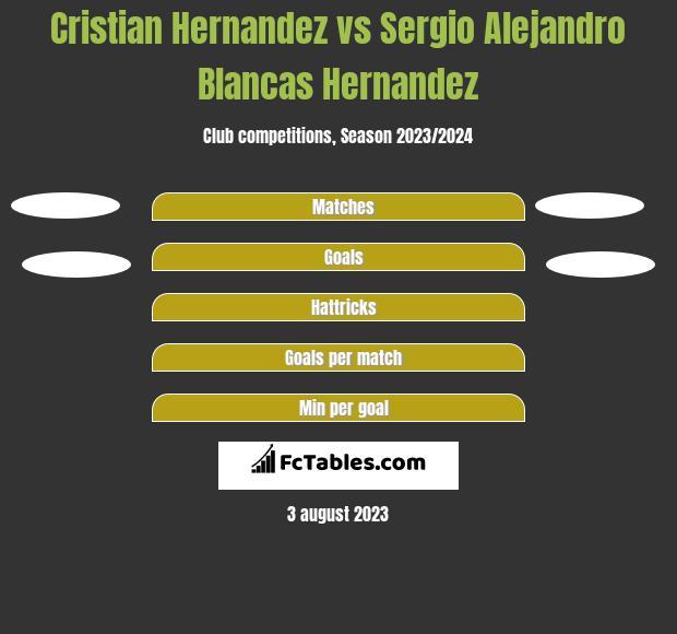 Cristian Hernandez vs Sergio Alejandro Blancas Hernandez h2h player stats