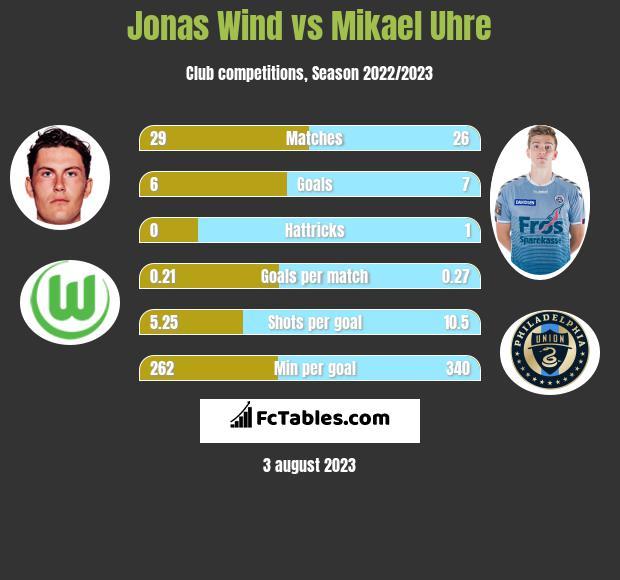 Jonas Wind vs Mikael Uhre h2h player stats