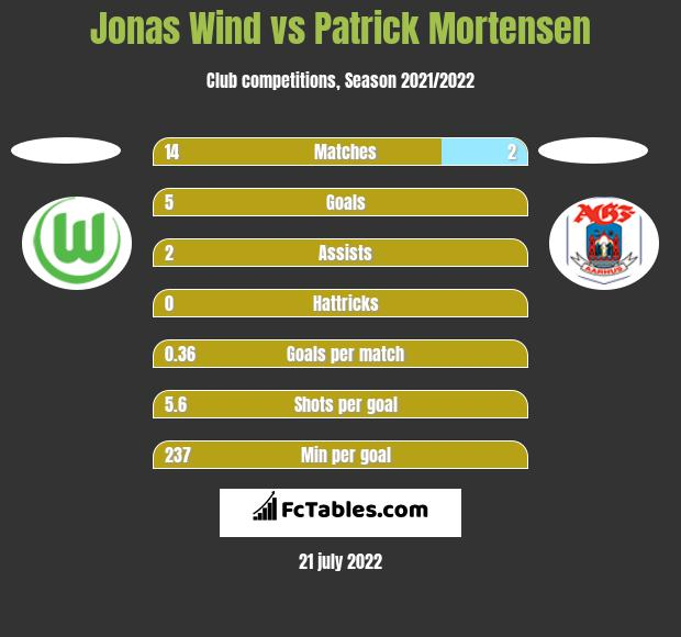 Jonas Wind vs Patrick Mortensen h2h player stats
