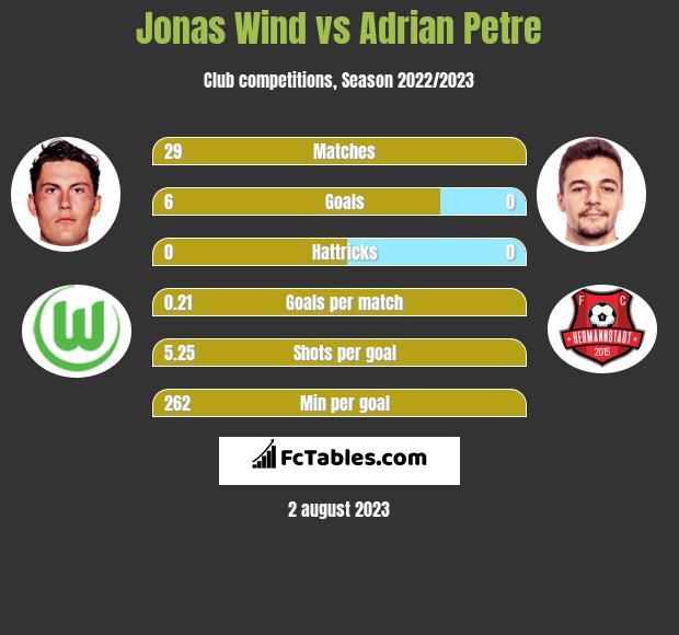 Jonas Wind vs Adrian Petre h2h player stats