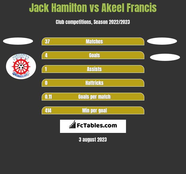 Jack Hamilton vs Akeel Francis h2h player stats