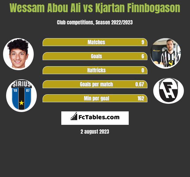 Wessam Abou Ali vs Kjartan Finnbogason h2h player stats