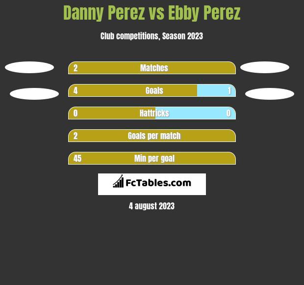 Danny Perez vs Ebby Perez h2h player stats