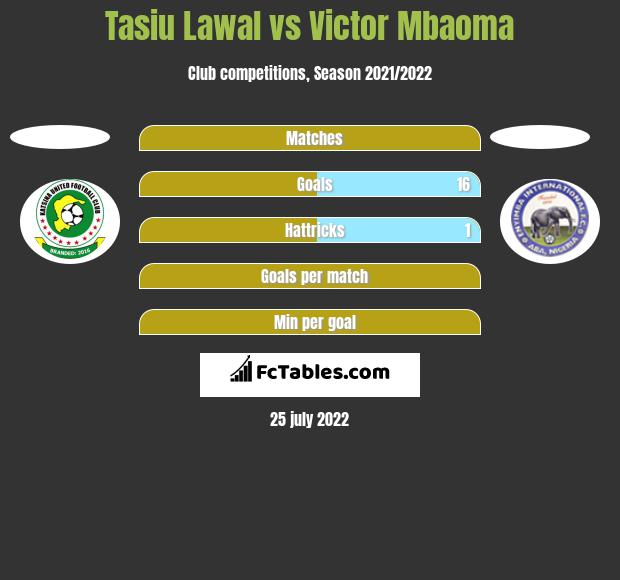 Tasiu Lawal vs Victor Mbaoma h2h player stats