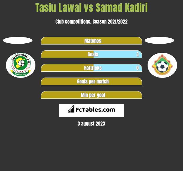 Tasiu Lawal vs Samad Kadiri h2h player stats