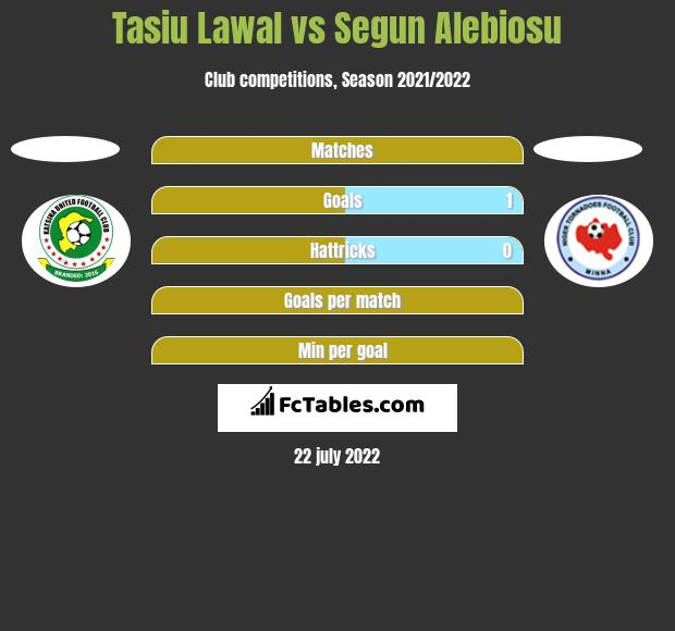 Tasiu Lawal vs Segun Alebiosu h2h player stats