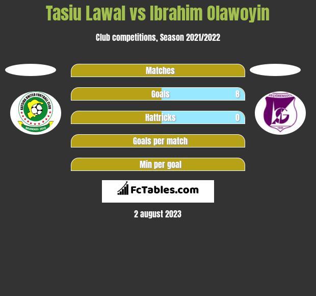 Tasiu Lawal vs Ibrahim Olawoyin h2h player stats