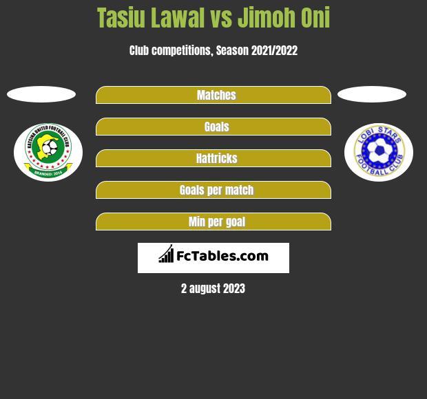 Tasiu Lawal vs Jimoh Oni h2h player stats