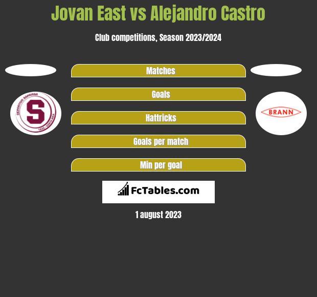 Jovan East vs Alejandro Castro h2h player stats