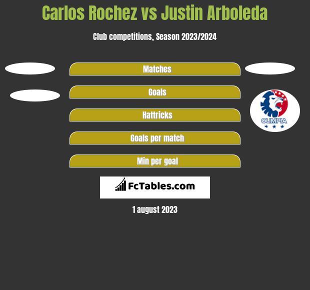 Carlos Rochez vs Justin Arboleda h2h player stats