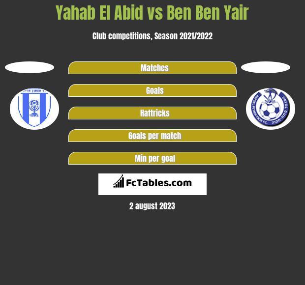 Yahab El Abid vs Ben Ben Yair h2h player stats