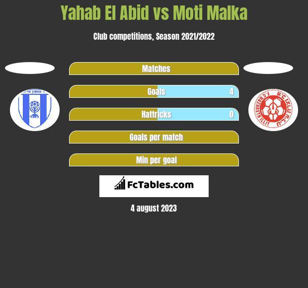 Yahab El Abid vs Moti Malka h2h player stats