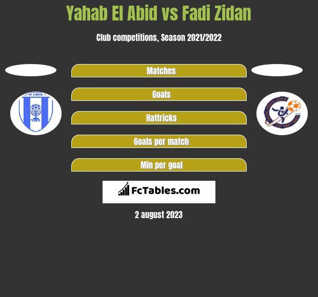 Yahab El Abid vs Fadi Zidan h2h player stats