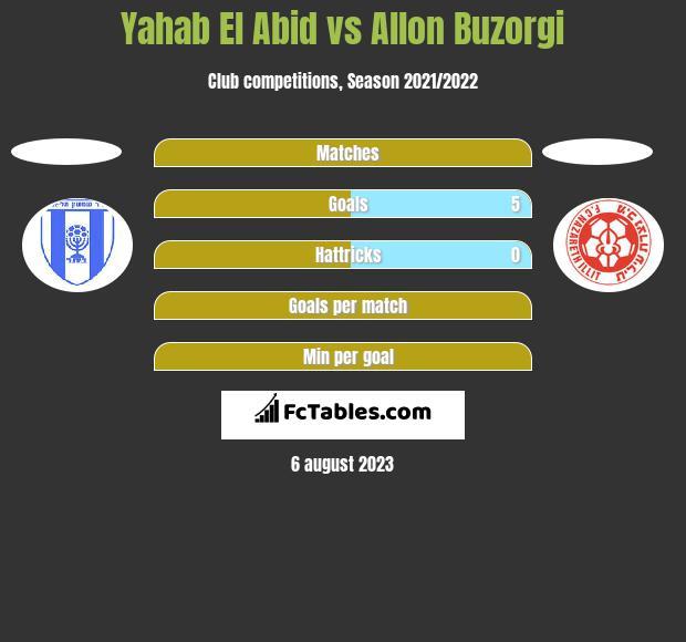 Yahab El Abid vs Allon Buzorgi h2h player stats