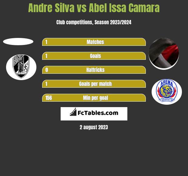 Andre Silva vs Abel Issa Camara h2h player stats