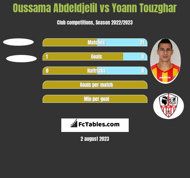 Oussama Abdeldjelil vs Yoann Touzghar h2h player stats