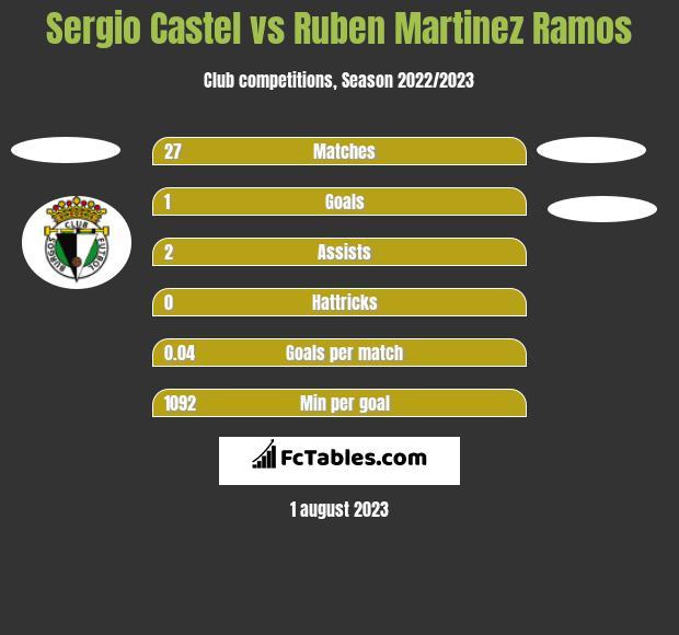 Sergio Castel vs Ruben Martinez Ramos h2h player stats