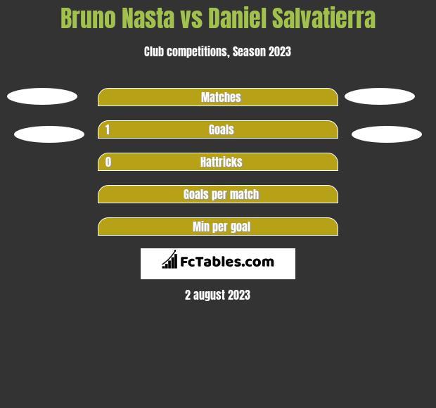 Bruno Nasta vs Daniel Salvatierra h2h player stats