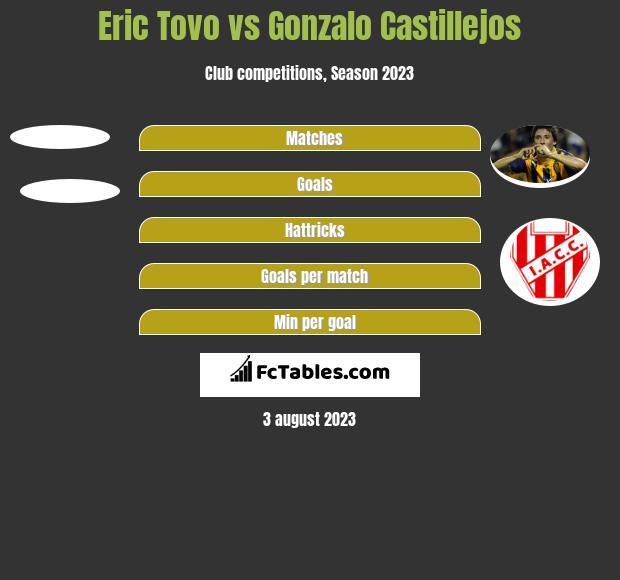 Eric Tovo vs Gonzalo Castillejos h2h player stats