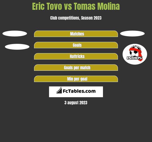 Eric Tovo vs Tomas Molina h2h player stats