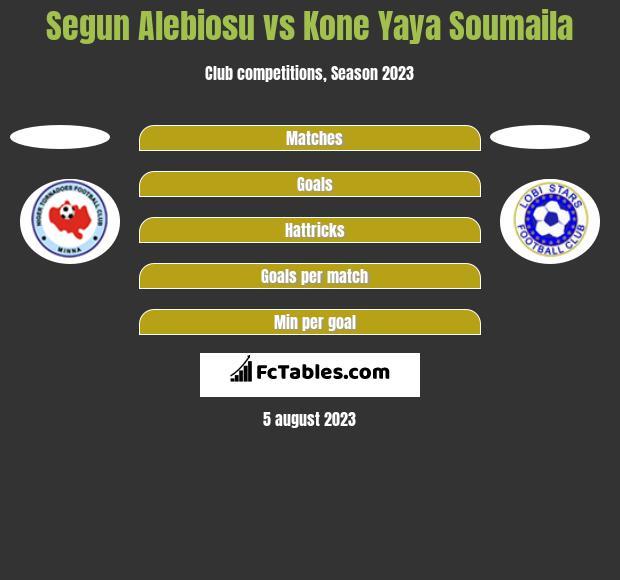 Segun Alebiosu vs Kone Yaya Soumaila h2h player stats