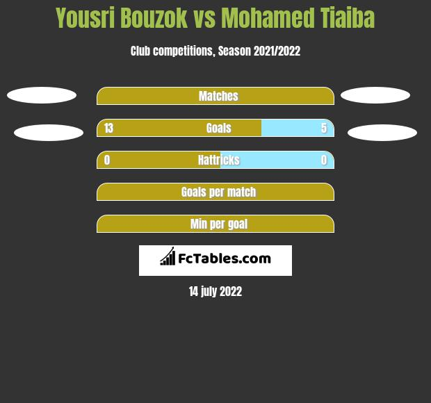 Yousri Bouzok vs Mohamed Tiaiba h2h player stats