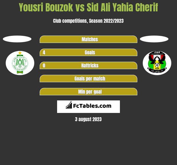 Yousri Bouzok vs Sid Ali Yahia Cherif h2h player stats