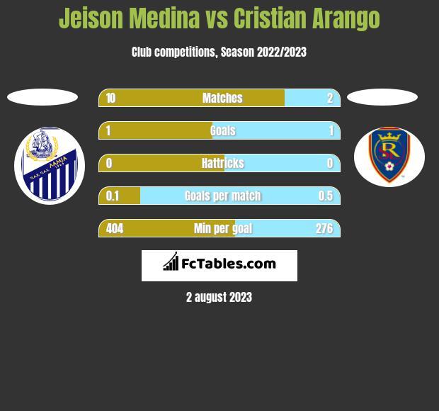 Jeison Medina vs Cristian Arango h2h player stats