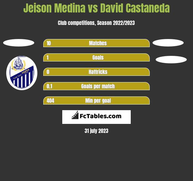 Jeison Medina vs David Castaneda h2h player stats