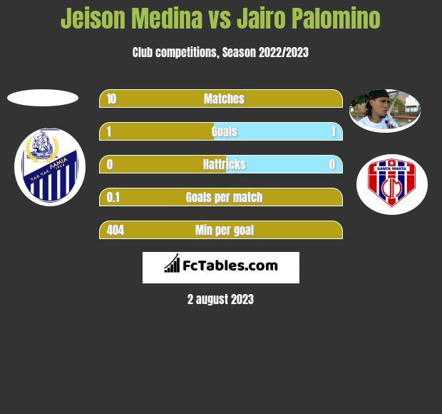 Jeison Medina vs Jairo Palomino h2h player stats