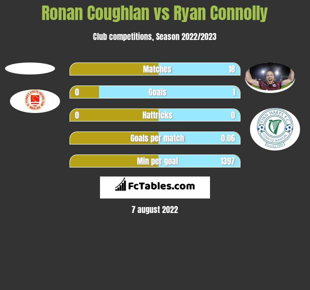 Ronan Coughlan vs Ryan Connolly h2h player stats